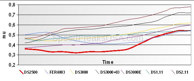 Ferodo DS2500 FCP1324H (FIAT 500 Abarth 1 4 Turbo (USA) 2012